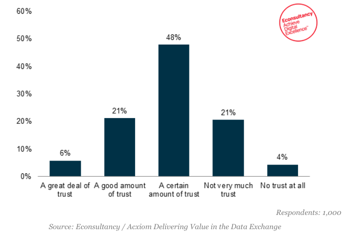 How much trust do you typically have in companies when you provide your personal information?