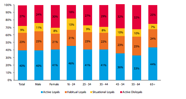 Chart 2 | Consumer loyalty types, by demographics